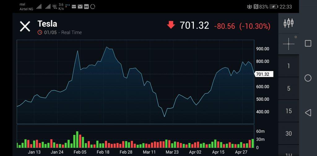 Tesla Stock Price May 2020